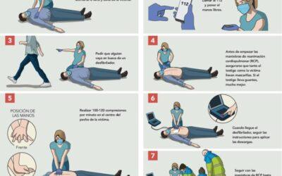 El 55% de las paradas cardiacas extrahospitalarias no se reanimó durante el estado de alarma